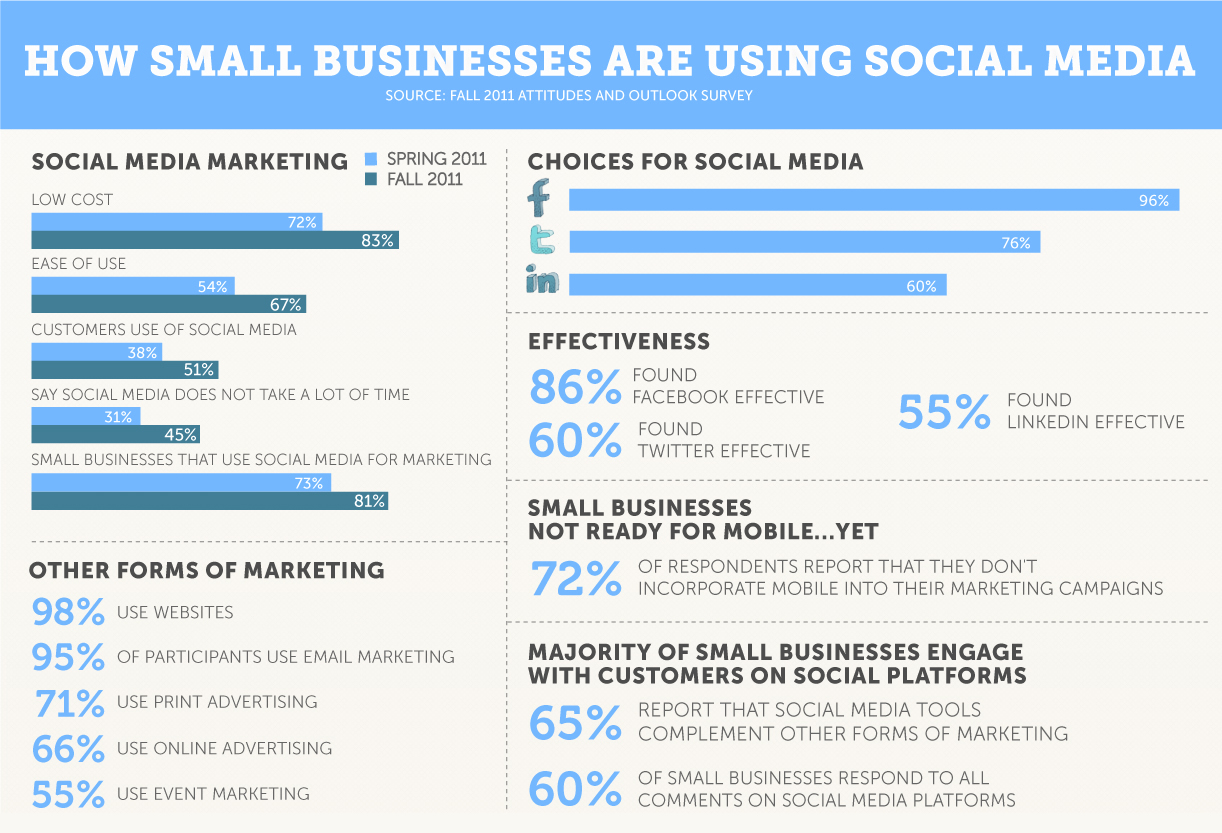 Focusing Your Business's Social Media Strategy